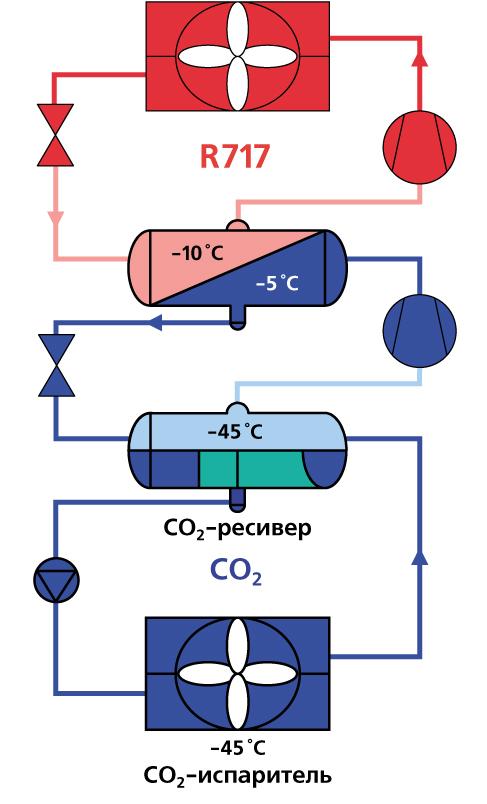 Схема каскадной холодильной установки NH3-CO2
